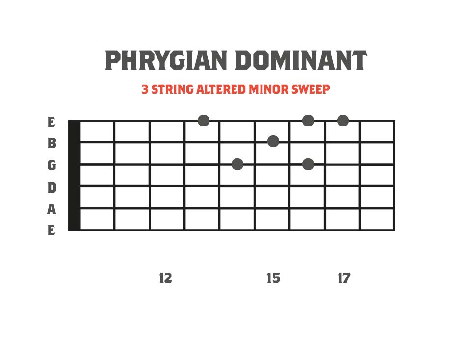 fretboard diagram showing a Phrygian Dominant 3 String Sweep picked arpeggio shape