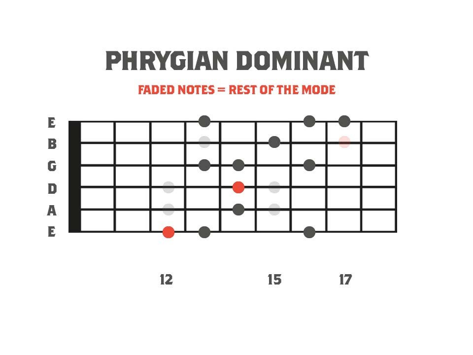 fretboard diagram showing a Phrygian Dominant 6 String Sweep picked arpeggio shape