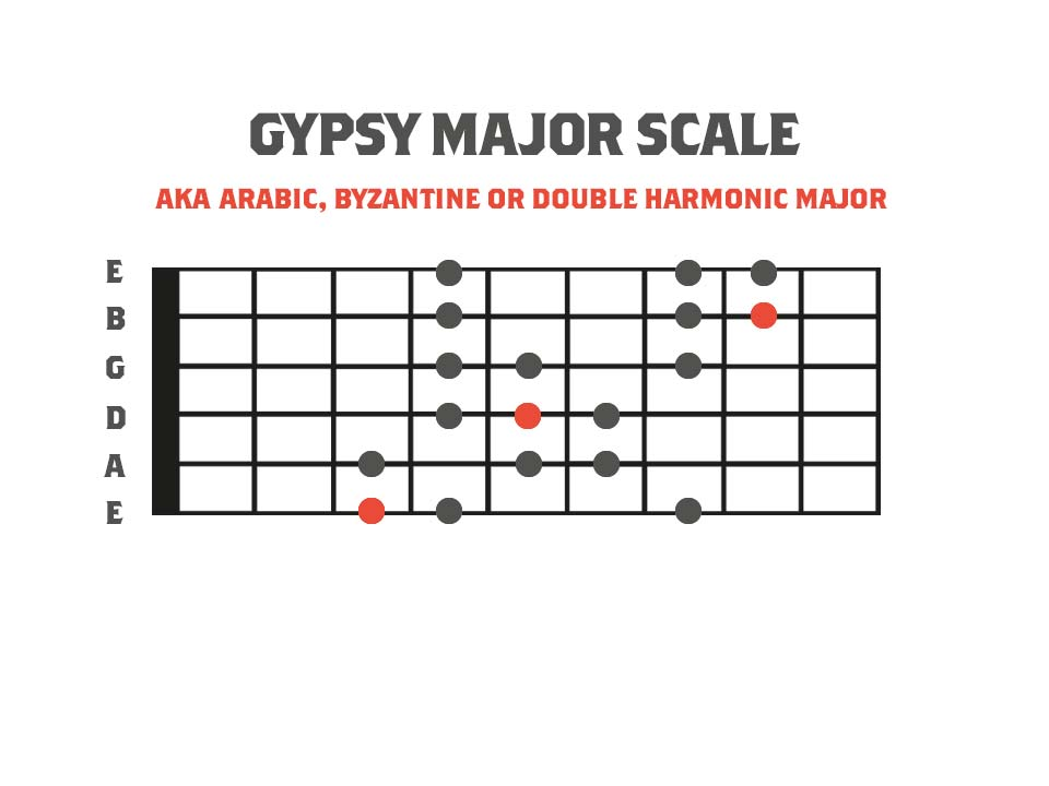 Fretboard diagram showing a 3nps finger pattern for the gypsy major scale. Gypsy major is one of the exotic scales and modes.