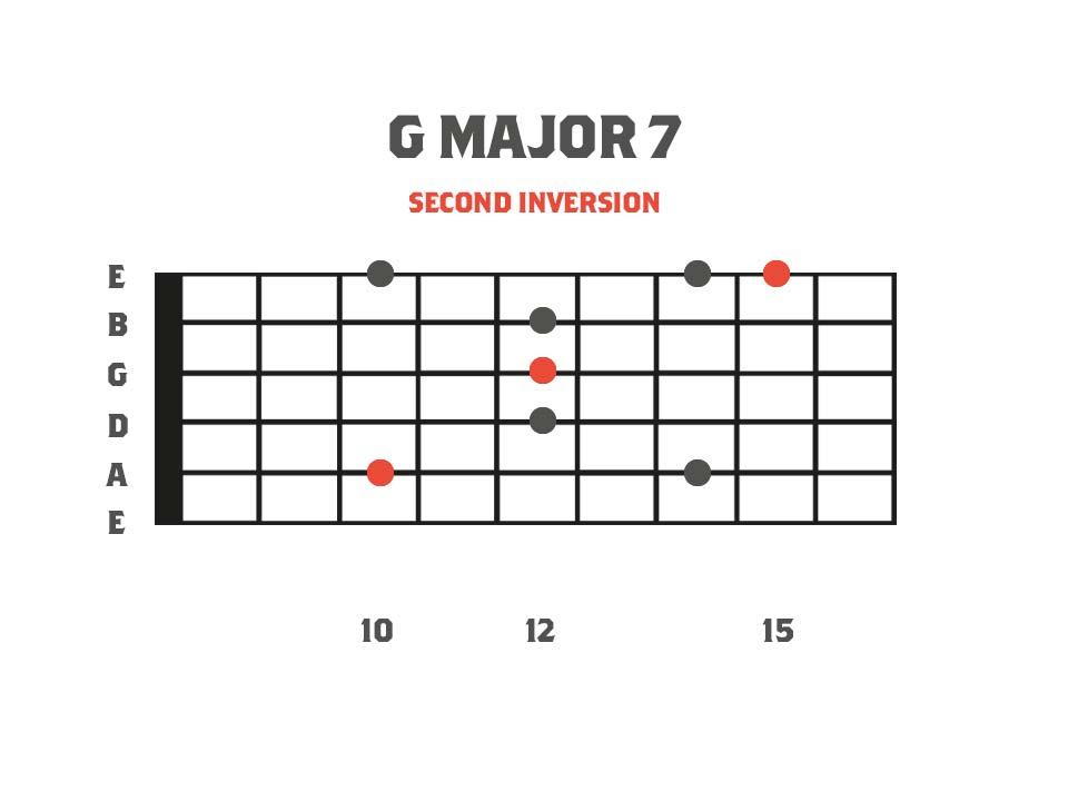 G Major7 sweep picking arpeggio fretboard diagram