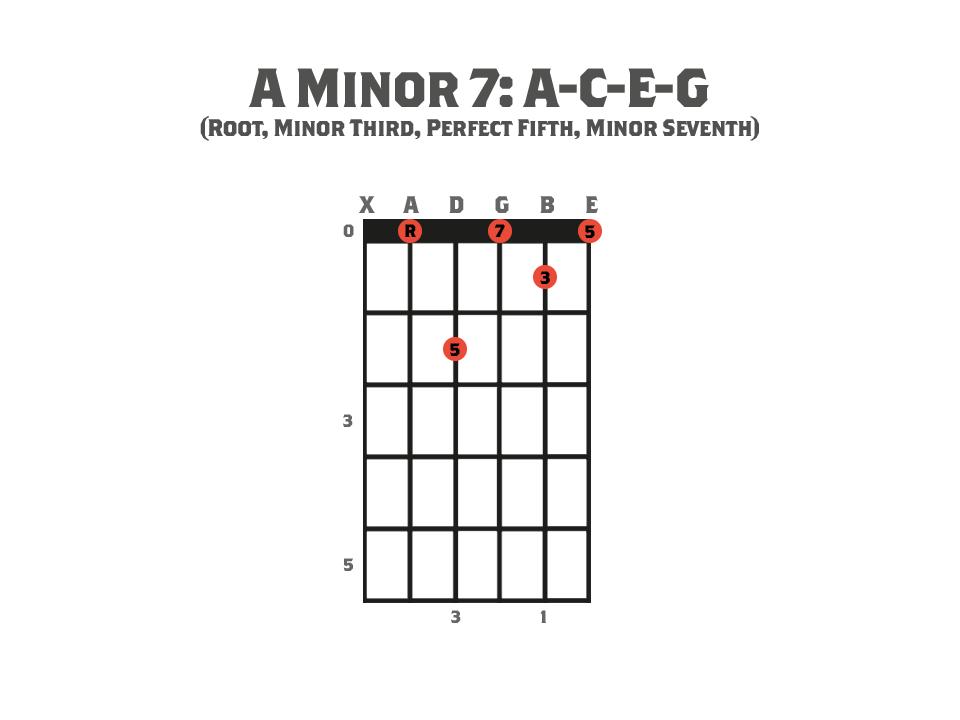 seventh chords  u0026 how to create them  part 1   u00bb strings of rage u2122