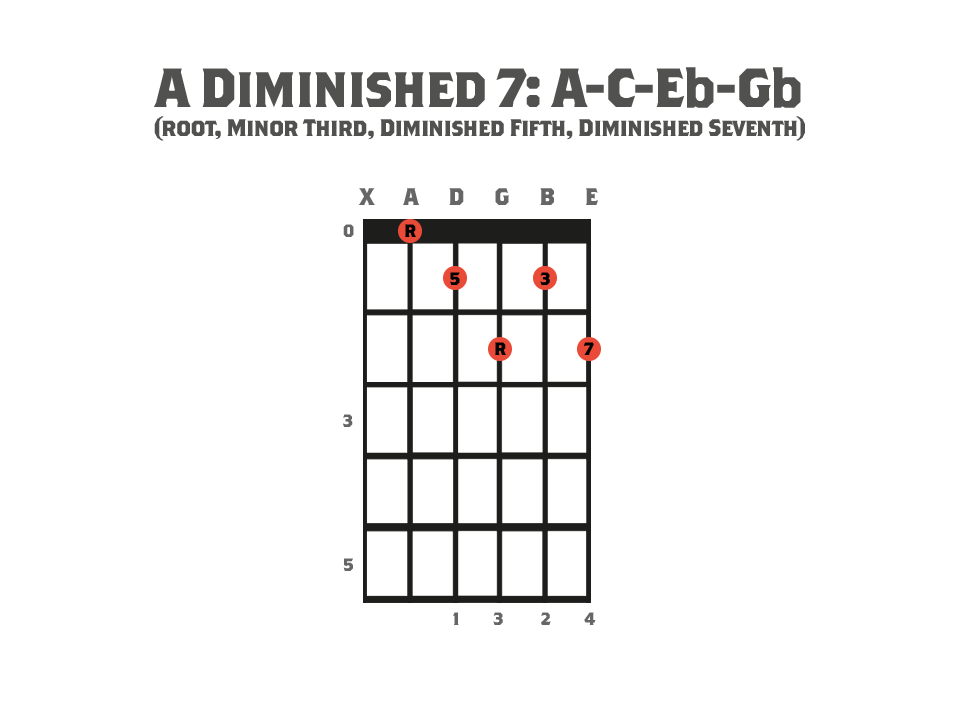 Guitar chord diagram showing an A Diminished Seventh Chord and it's notes.