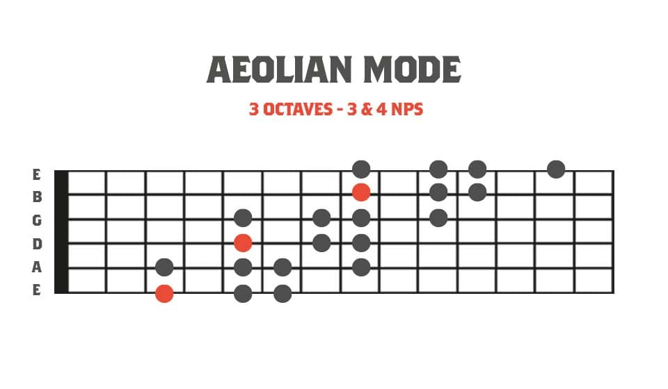 Fretboard diagram showing a 3 octave aeolian mode