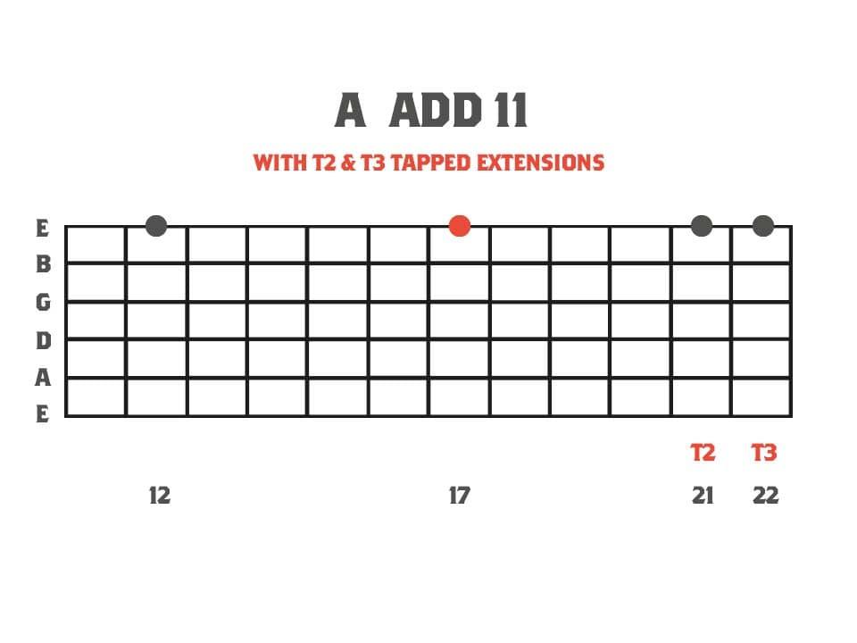 A add 11 intervallic tapping arpeggio fretboard diagram