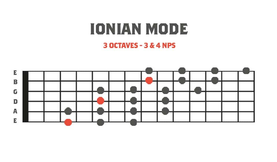 Fretboard diagram showing a 3 octave major scale