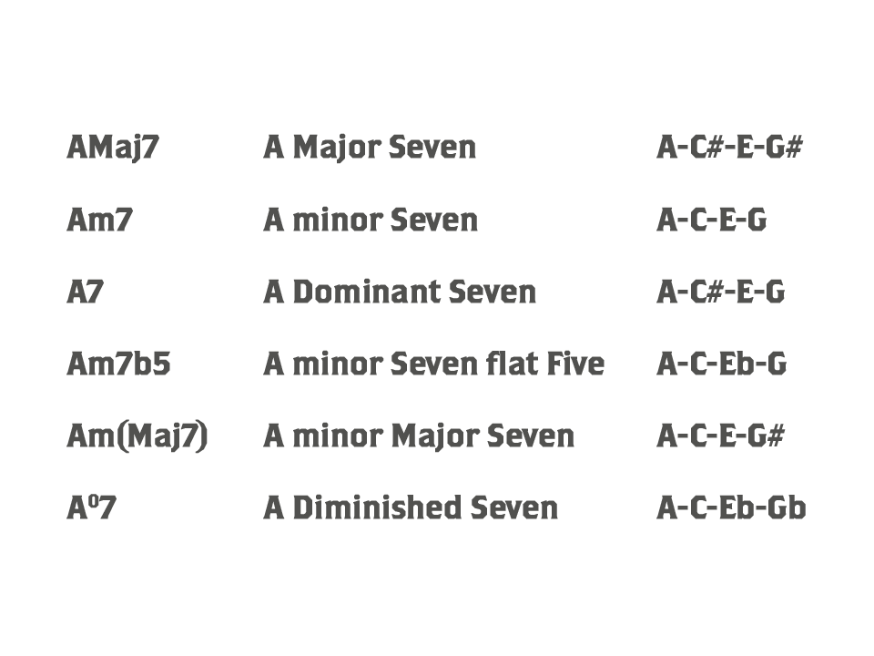 List of Seventh Chords in the Key of A Major and their corresponding notes