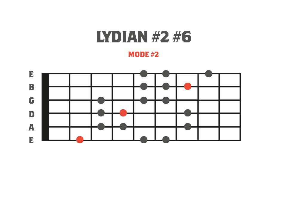 Fretboard diagram showing a 3nps finger pattern for the lydian #2 #6 mode. This is mode 2 of the Gypsy Major scale