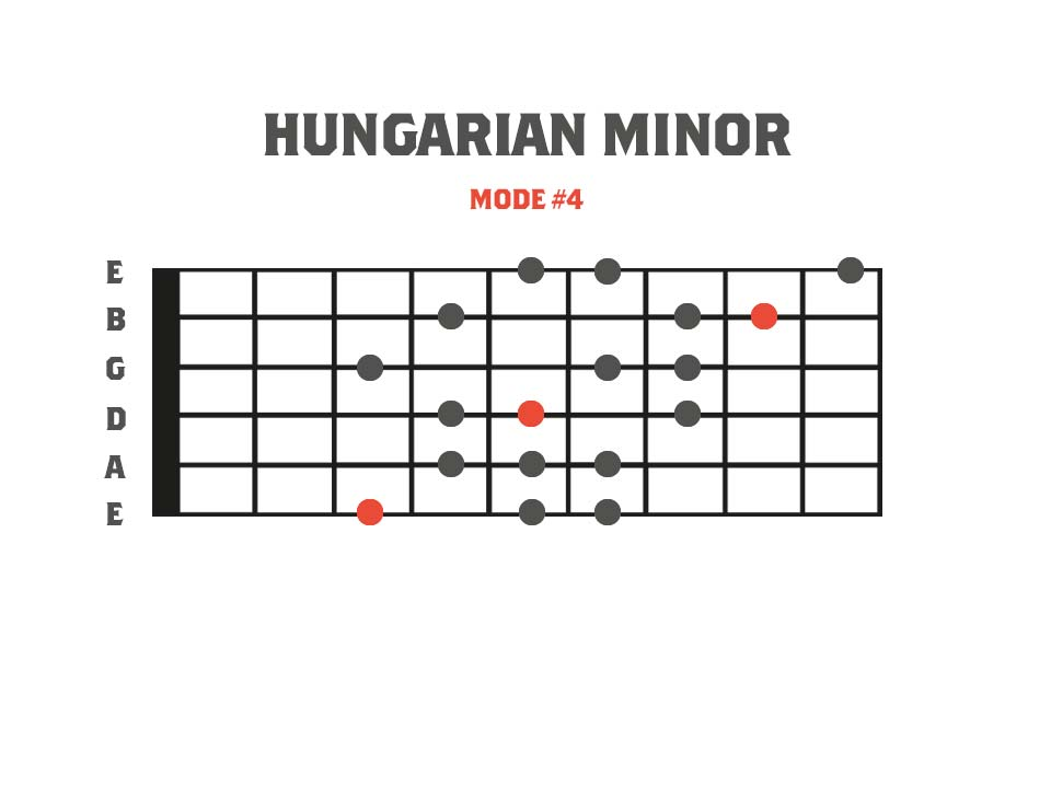 Fretboard diagram showing a 3nps finger pattern for the Hungarian minor mode. This is mode 4 of the Gypsy Major scale