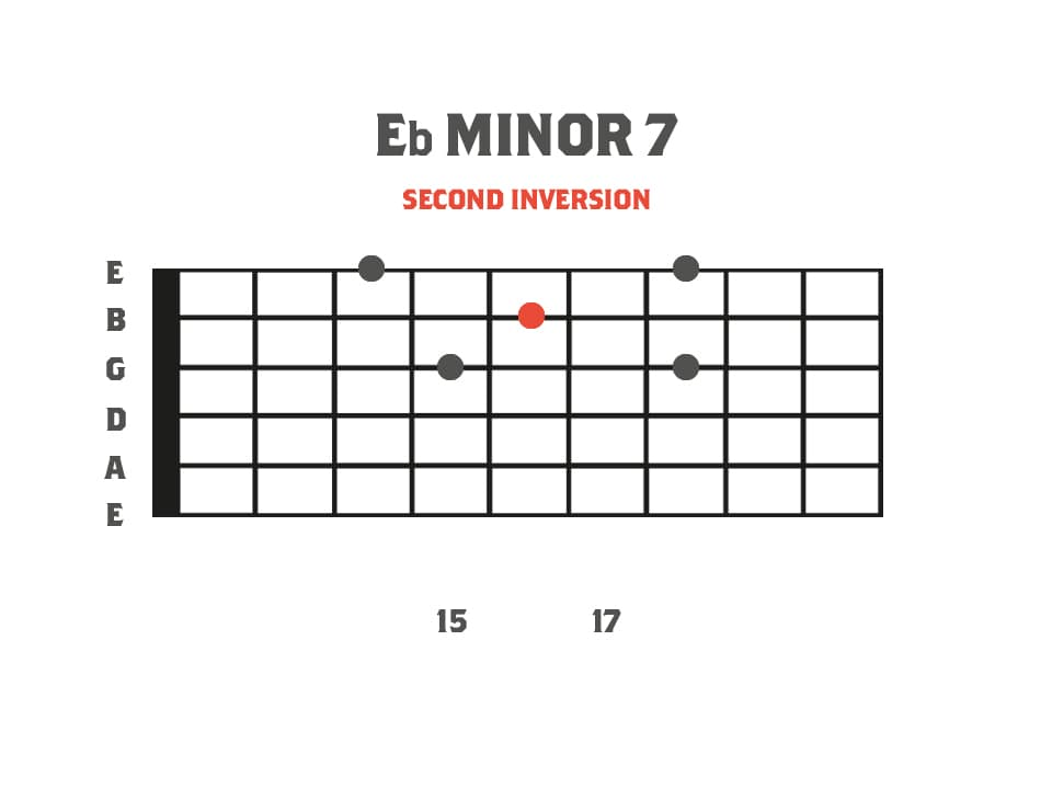 Eb Minor 7 Sweep Picking Arpeggio Shape