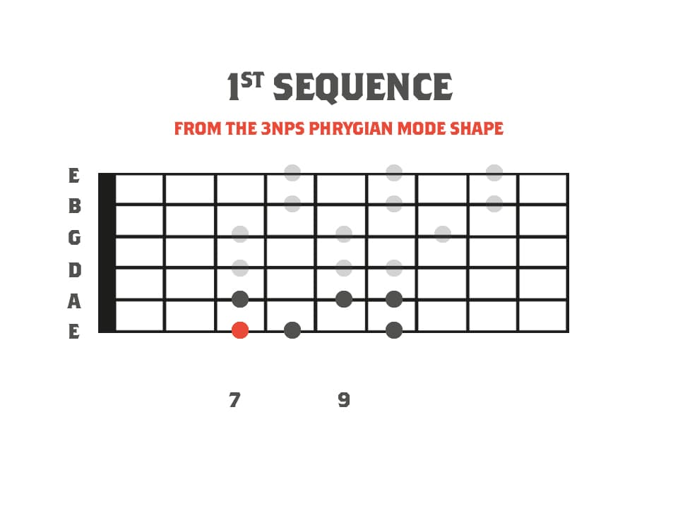 Fretboard diagram showing a sequence for an alternate picking lick