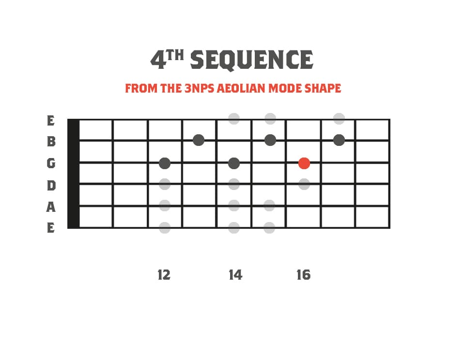 A fretboard diagram showing the aeolian mode as a part of a picking lick