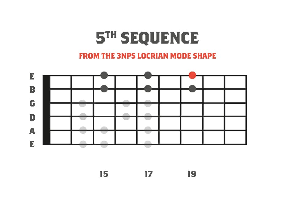 A fretboard diagram showing the locrian mode as a part of a picking lick