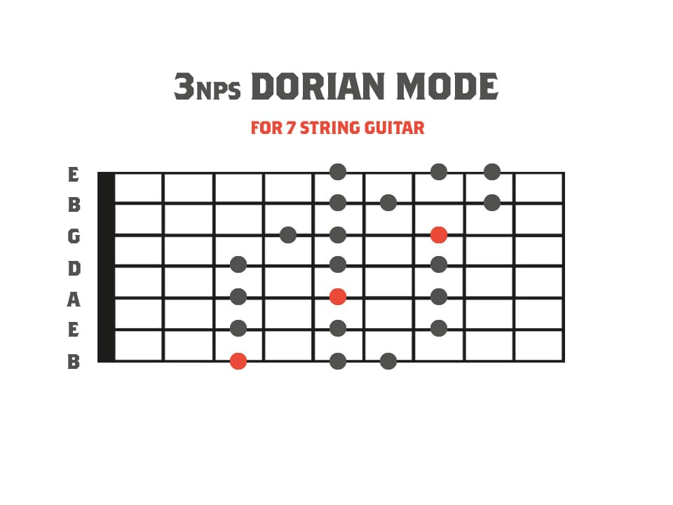 3nps Dorian Mode Diagram for 7 String Guitar