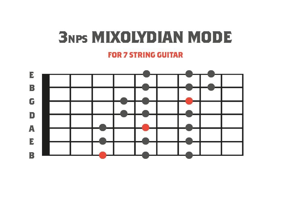 3nps Mixolydian Mode Diagram for 7 String Guitar