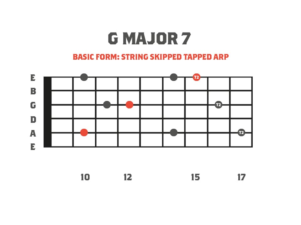 Fretboard Diagram of a G Major 7: String Skipping Tapped Arpeggio