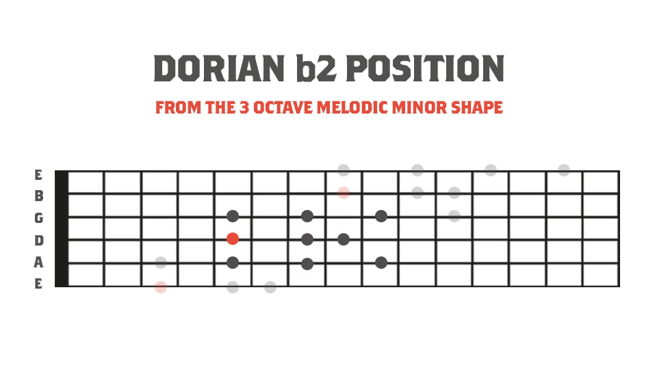 Dorian b2 Position In Relation to the 3 Octave Melodic Minor Scale