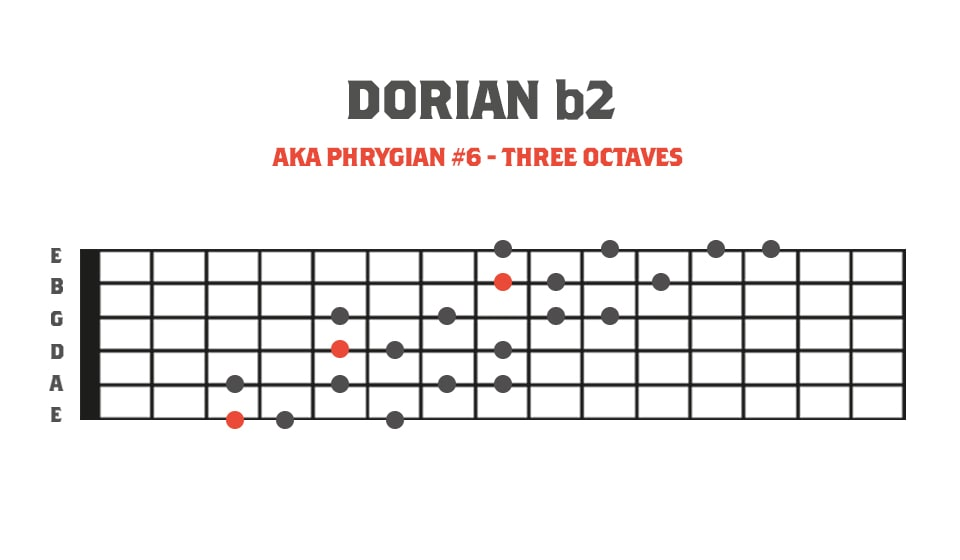 Fretboard Diagram showing the dorian b2 mode in 3 octaves