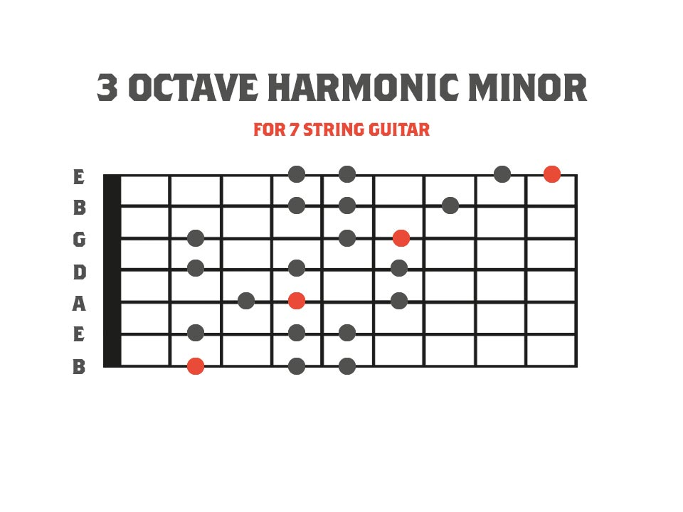 3 Octave Harmonic Scale for 7 String Guitar