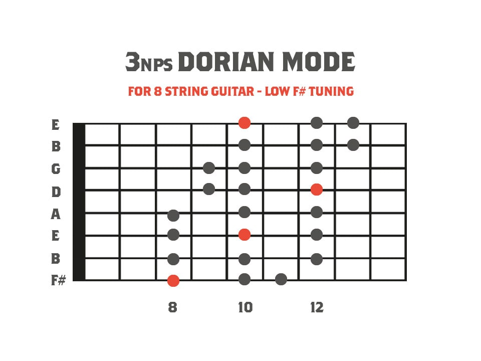 fretboard diagram showing the dorian mode for 8 string guitar