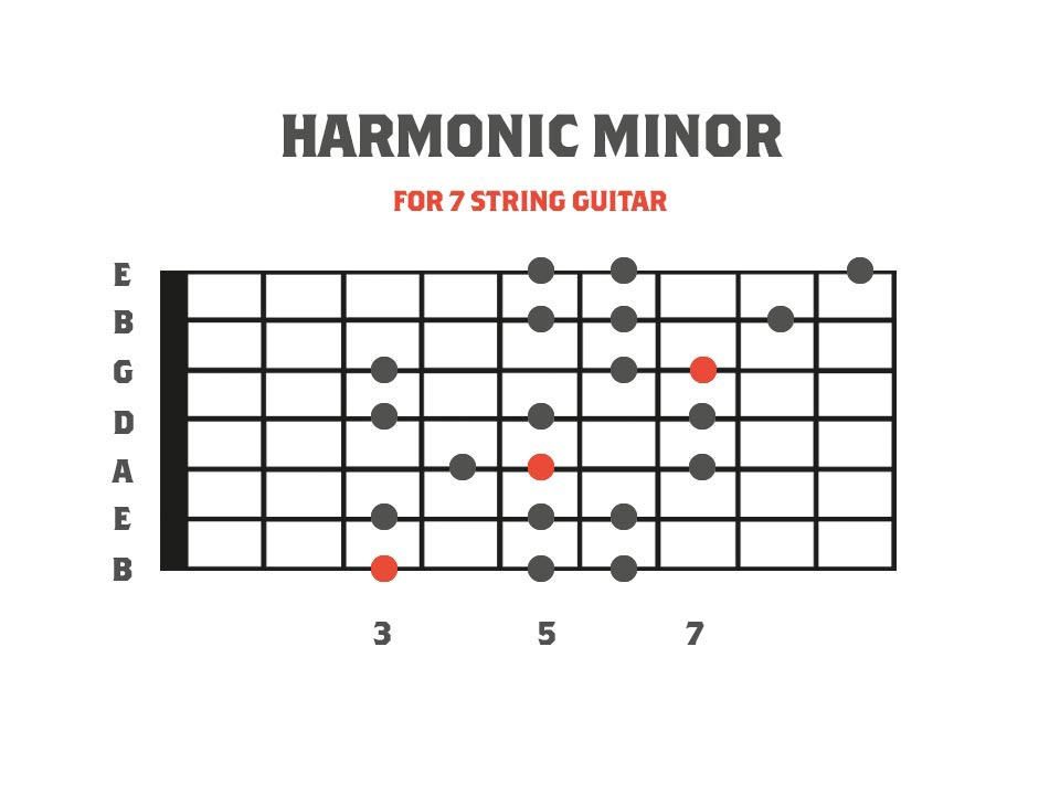 Harmonic Minor Scale for 7 String Guitar