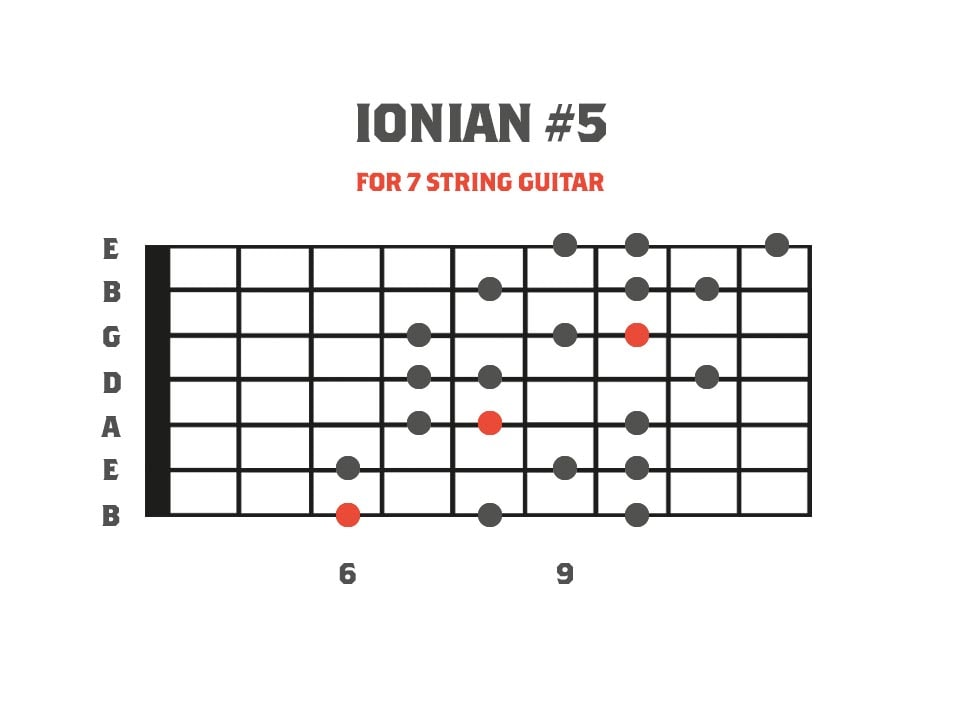 Ionian #5 - Third Mode of Harmonic Minor for 7 String Guitar