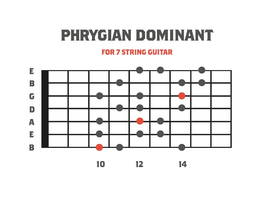 Phrygian Dominant - Fifth Mode of Harmonic Minor for 7 String Guitar