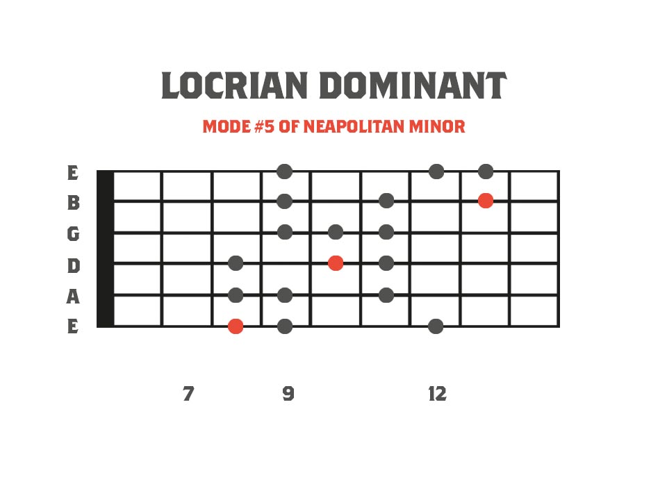 locrian dominant mode in the key of F on the guitar neck