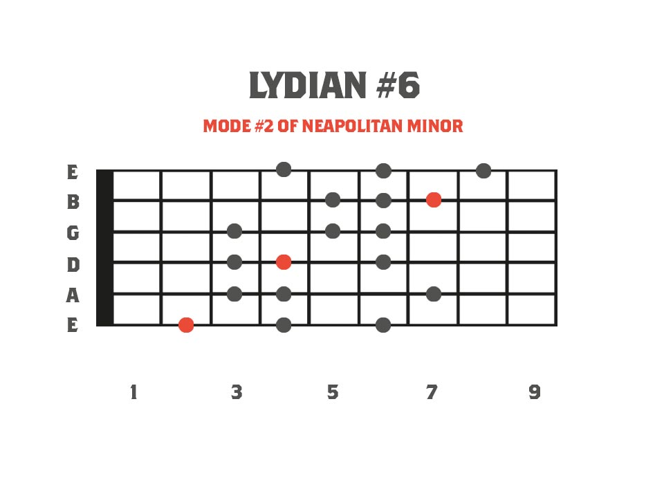 lydian #6 mode in the key of F on the guitar neck