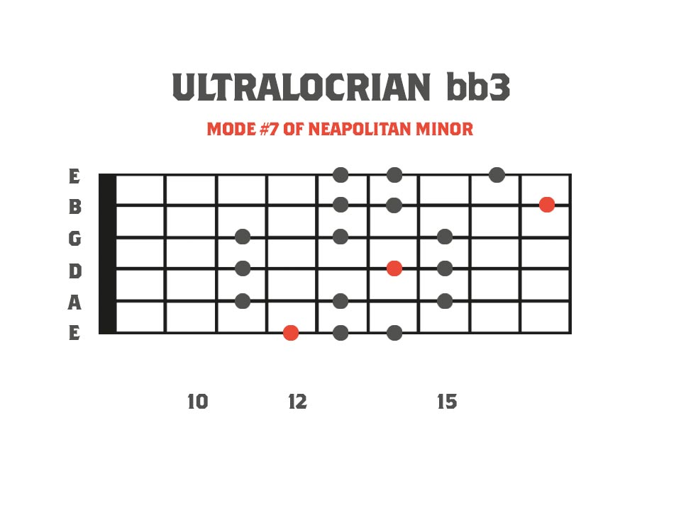 ultralocrian bb3 mode in the key of F on the guitar neck