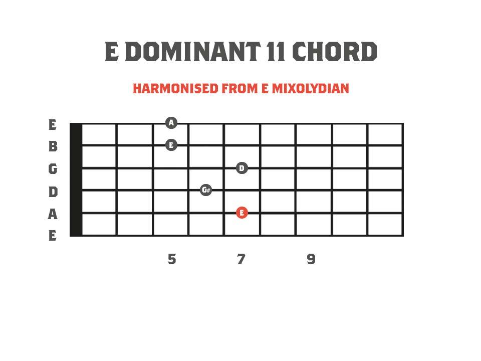 an E dominant 11 chord diagram for guitar