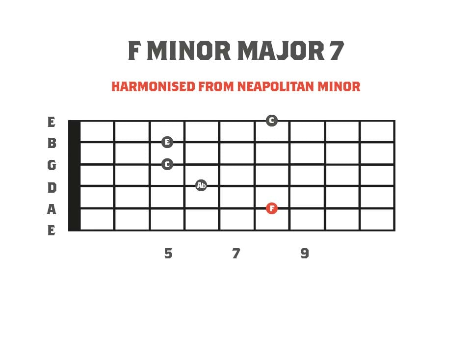 Minor Major 7 Chord Diagram - Derived from the Neapolitan Minor Scale