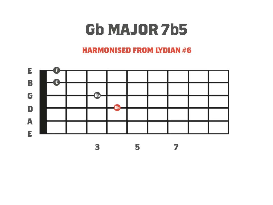 Major 7b5 Chord Diagram - Derived from the Neapolitan Minor Scale