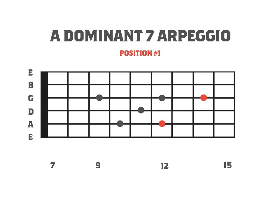 Dominant Sweep Picking Arpeggios: A Dominant 11 Arpeggio for guitar