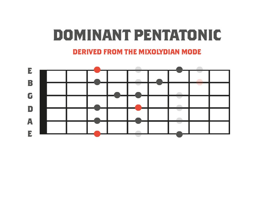 Fretboard Diagram demonstrating how to derive the dominant pentatonic scale from the mixolydian mode