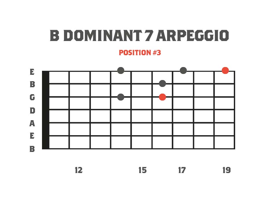 B Dominant 7 Sweep Picking Arpeggio for 7 String Guitar