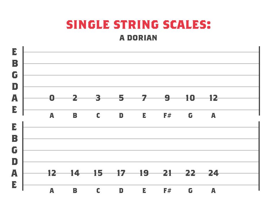 A Dorian mode across 1 string