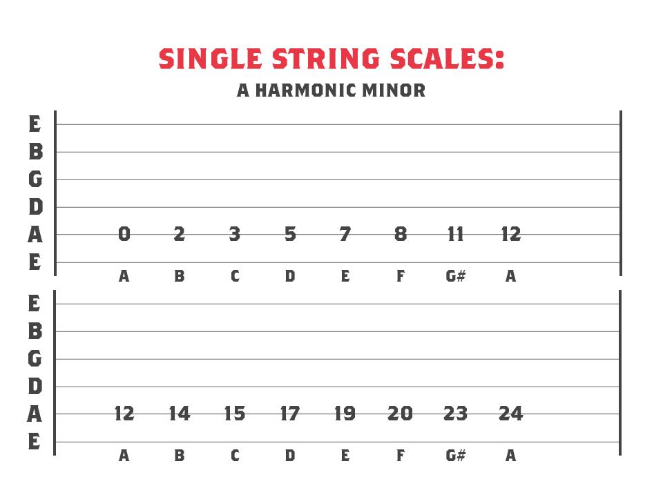 A Harmonic Minor mode across 1 string