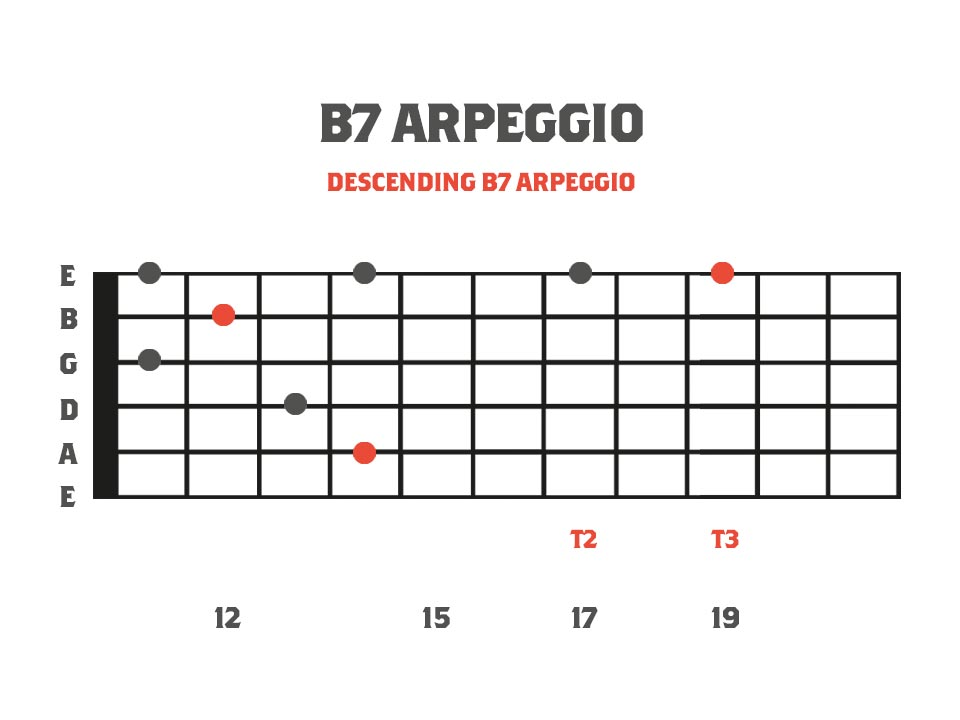 fretboard diagram showing a B dominant 7 arpeggio with tapped notes