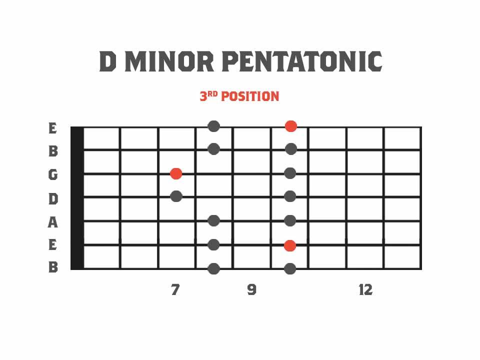 Pentatonics for 7 String Guitar standard shapes