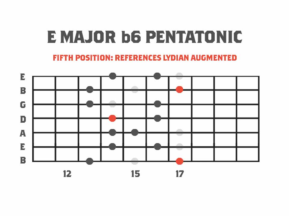 Pentatonics of Melodic Minor Fifth Position Major b6 Pentatonic Scale Referencing The Lydian Augmented Mode