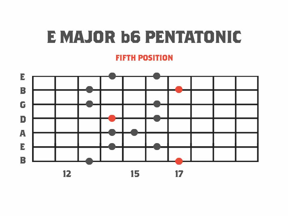 Pentatonics of Melodic Minor: Fifth Position - E Major b6 Pentatonic Scale Fretboard Diagram