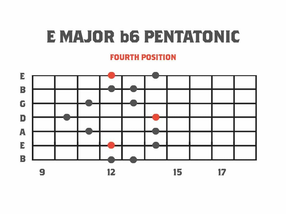Pentatonics of Melodic Minor: Fourth Position - E Major b6 Pentatonic Scale Fretboard Diagram