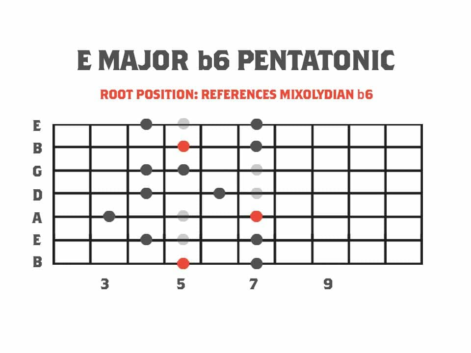 Pentatonics of Melodic Minor: Root Position Major b6 Pentatonic Scale Referencing The Mixolydian b6 Mode