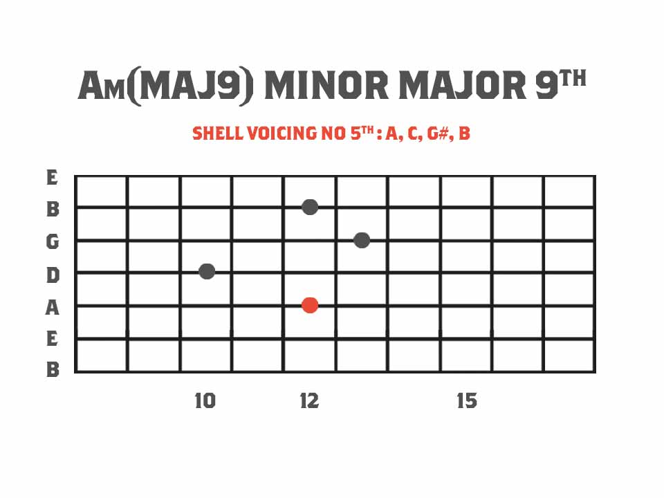 A minor major 9th chord guitar diagram