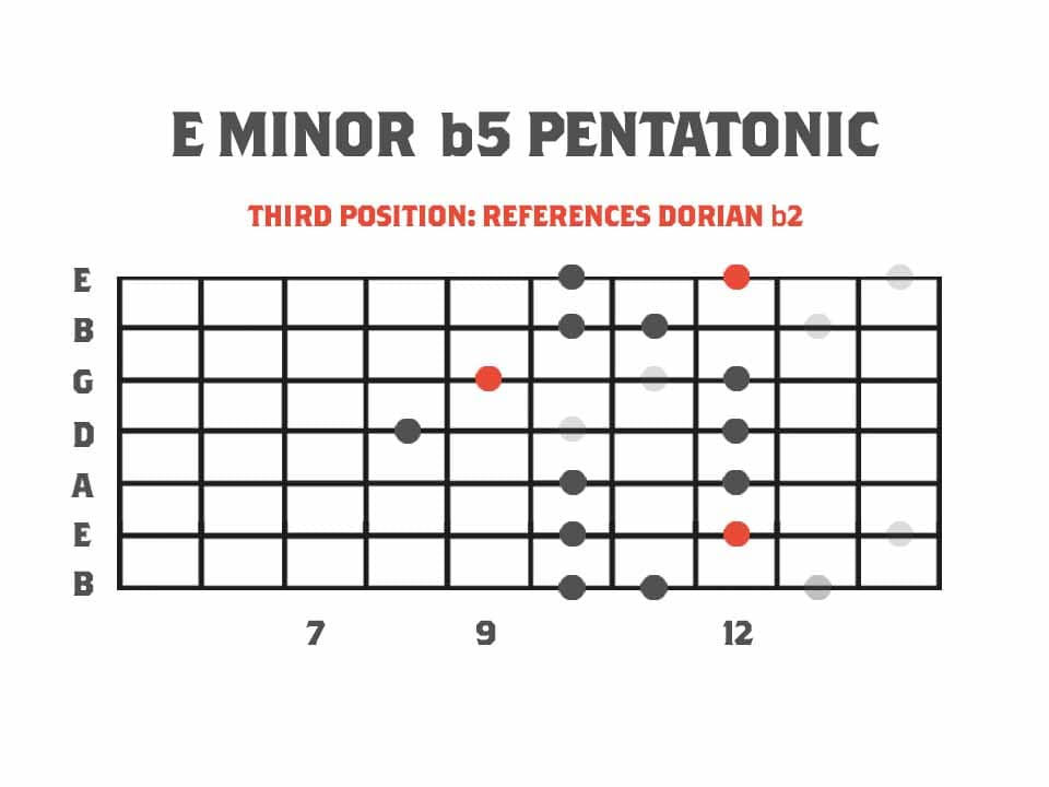 Guitar fretboard diagram showing Minor b5 Pentatonic of Melodic Minor