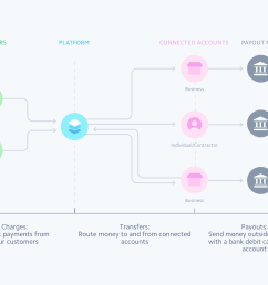 with connect you can process payments from customers transfer money to and from connected accounts and pay out funds to bank accounts and debit cards  [ 1800 x 1162 Pixel ]