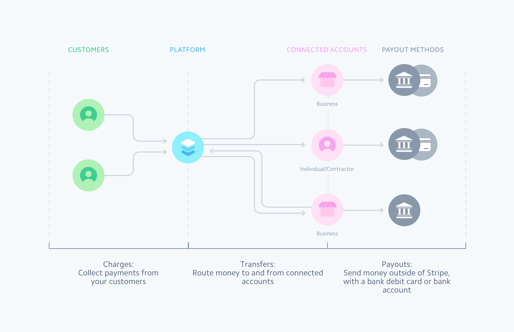 hight resolution of with connect you can process payments from customers transfer money to and from connected accounts and pay out funds to bank accounts and debit cards