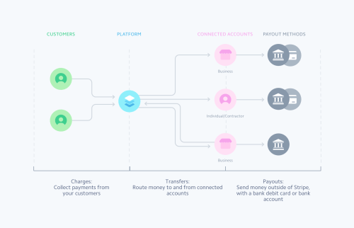 small resolution of with connect you can process payments from customers transfer money to and from connected accounts and pay out funds to bank accounts and debit cards