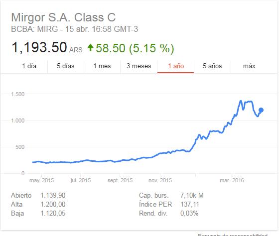 Imagen: cotización de las acciones de Mirgor en el último año
