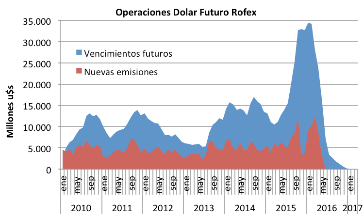 Dolar Futuro 1